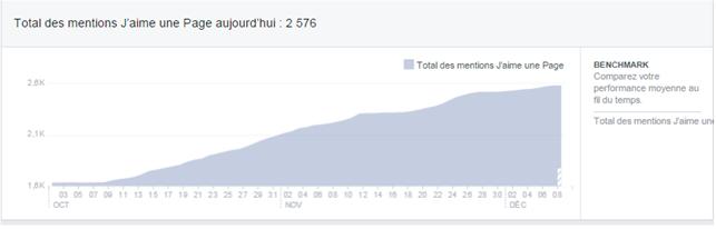 La publicité Facebook devient plus performante